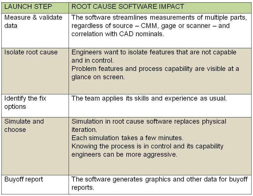 Launch-Rite software reduces the number of steps in tool maintenance from seven down to four and accelerates the overall process.(Click on table to enlarge it)