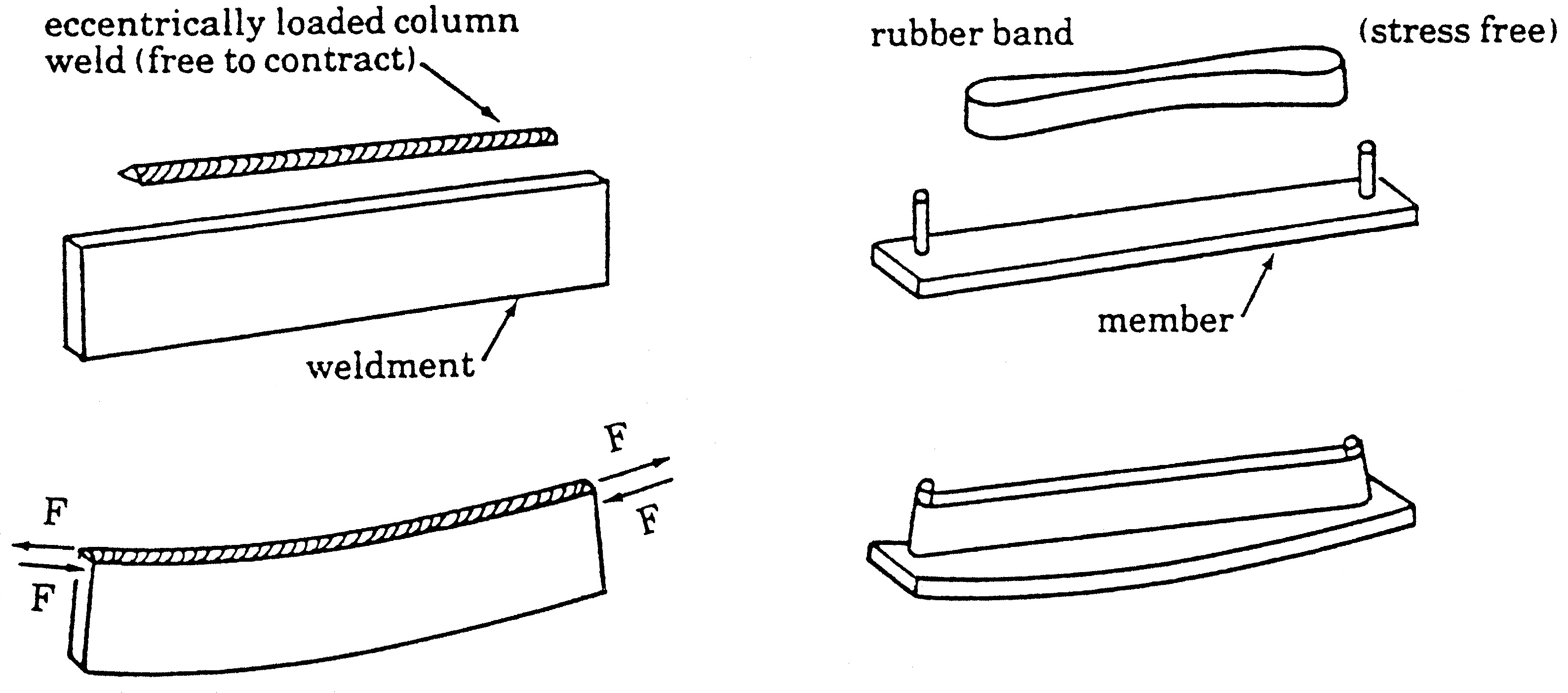 Figure 1. The restraint by the adjacent cold base metal creates high-residual tensile stress that causes the weld to act like a stretched rubber band, with the workpiece holding the ends.(Click on drawing to enlarge it)