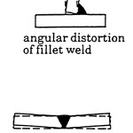 "Figure 2. When the weld shrinks across its width, it causes groove welds to ""wing-up"" or fillet welds to close up.(Click on drawing to enlarge it)"