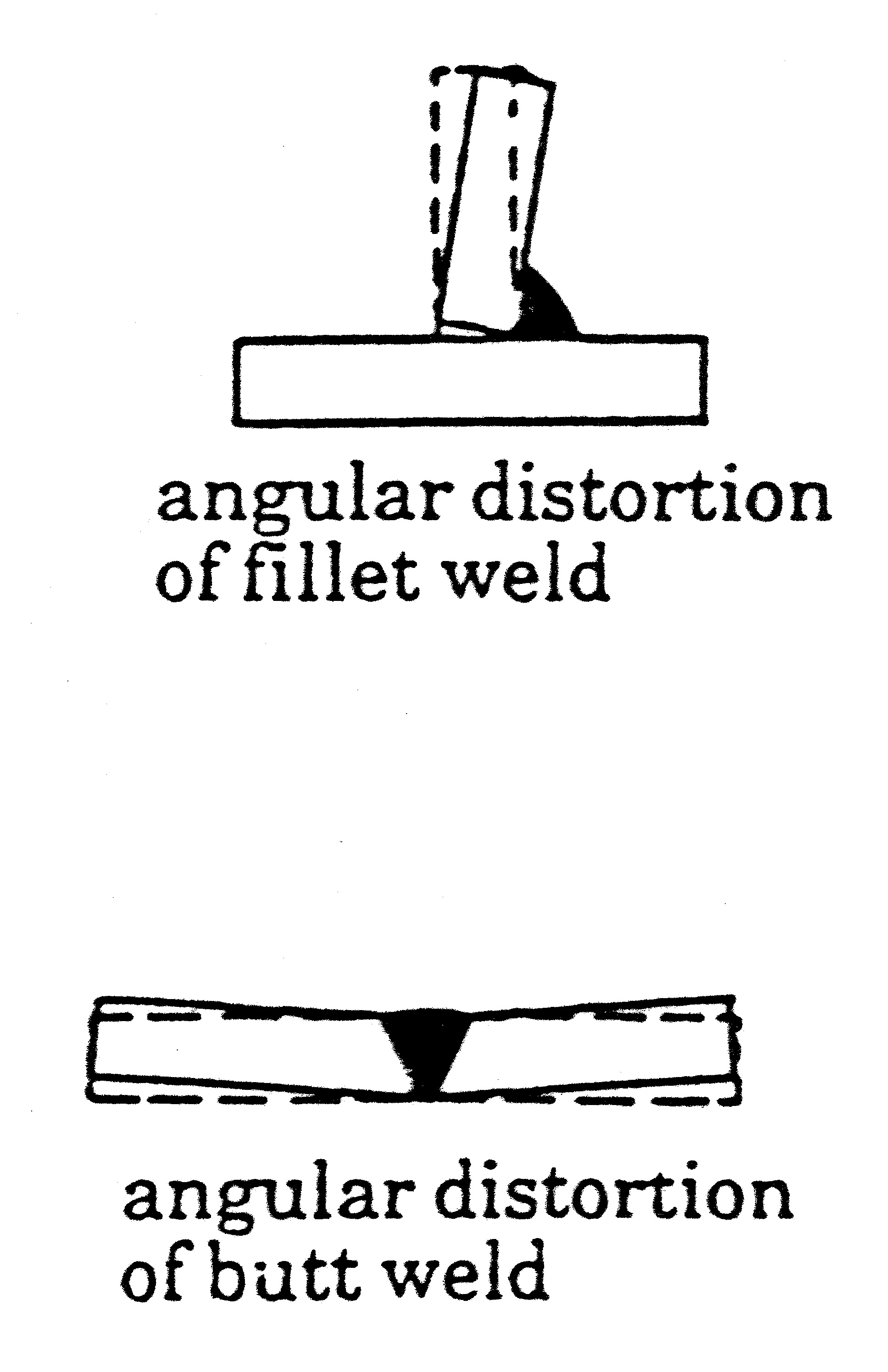 "Figure 2. When the weld shrinks across its width, it causes groove welds to ""wing-up"" or fillet welds to close up."