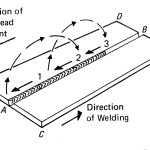 Figure 5. The general progression of the backstep welding technique may be left to right, but each bead segment is deposited from right to left.(Click on drawing to enlarge it)
