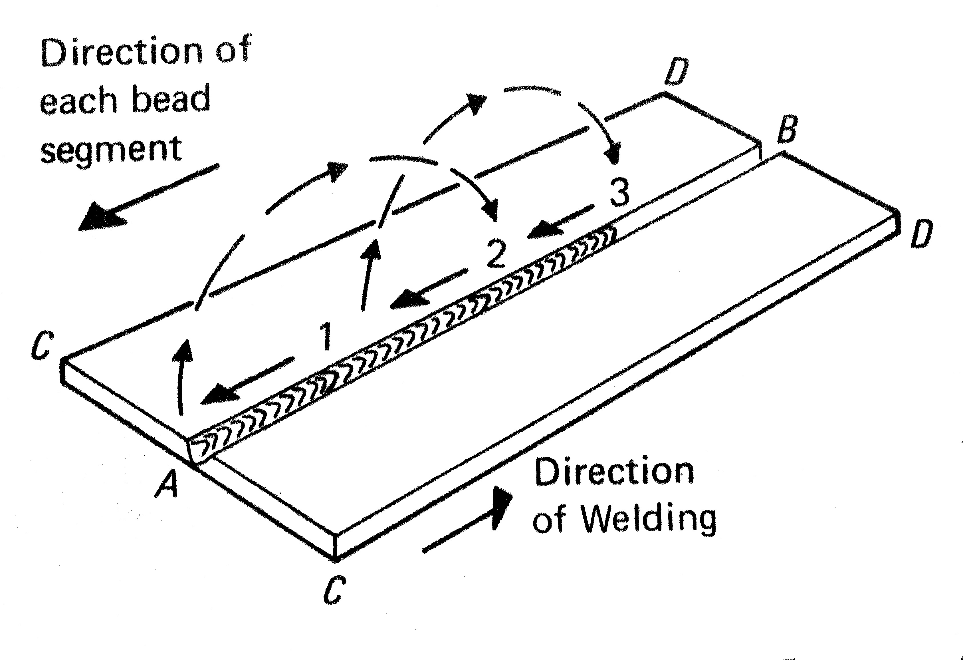 Figure 5. The general progression of the backstep welding technique may be left to right, but each bead segment is deposited from right to left.