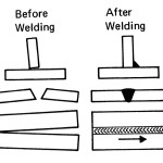 Figure 6. Presetting parts before welding can make shrinkage work for you.