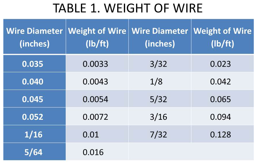 Wire Cut Chart - WIRE Center •