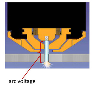 Arc Voltage. A voltage potential is created between the tip of the arc at the electrode and the bottom of the plate being cut. This voltage is proportional to the distance between the tip of the hafnium and the bottom of the plate. This voltage is fed back to the torch height control, and the THC moves up or down as needed to maintain the set arc voltage for that given process.