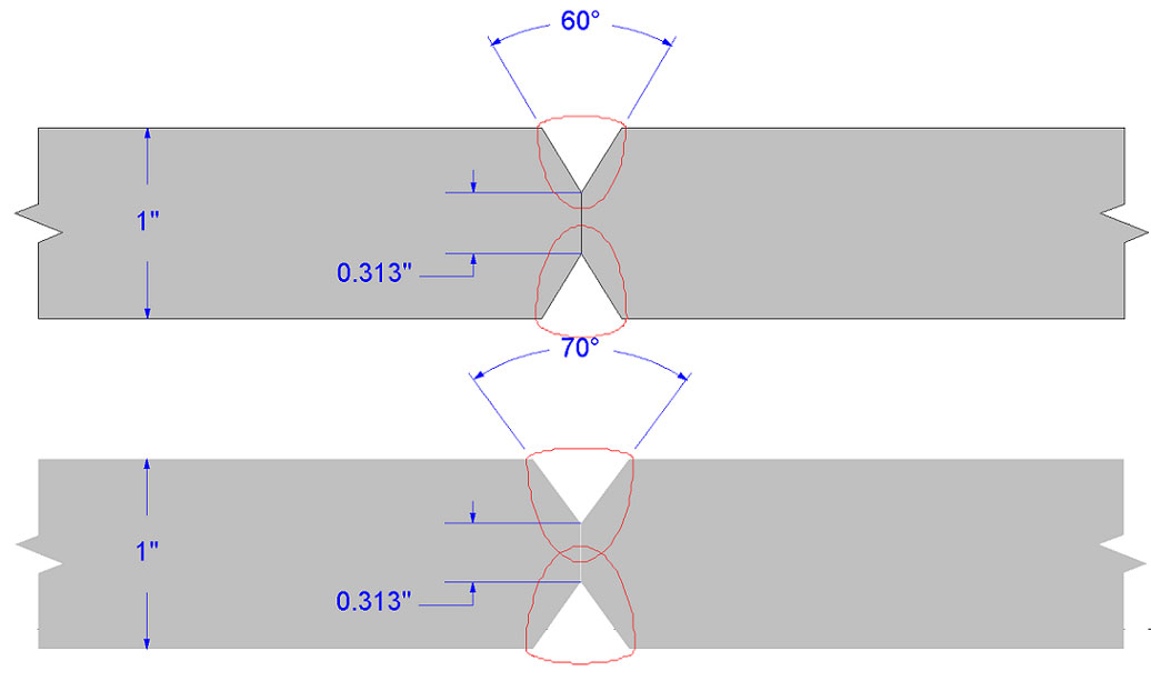 "Figure 3. Two ""Double-V"" groove joint designs with different included angles. A larger angle can allow for improved penetration through the joint.(Click on illustration to enlarge it)"