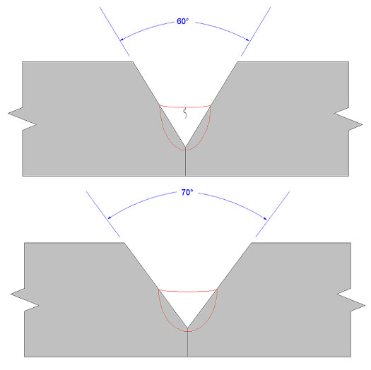 Figure 4. Illustration showing how a larger included angle can reduce crack sensitivity.(Click on illustration to enlarge it)