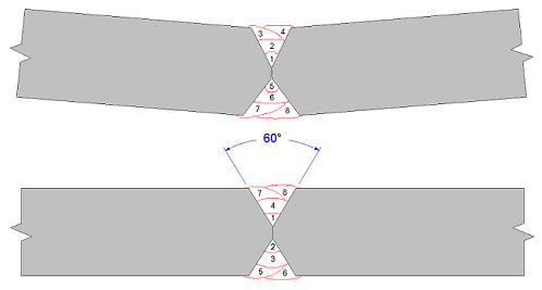 Figure 8. Comparison of two different pass sequence procedures. Less plate distortion can be achieved by balancing the weld passes.(Click on illustration to enlarge it)