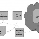 "Cloud Computing 101. A simple diagram of the architecture behind cloud computing reveals a massive network of interconnected ""cloud servers"". A front-end user interaction interface built by the service provider allows a shop to select a service from a catalog. This request then gets passed to the system management function, which finds and identifies the correct resources in the cloud by using the provisioning tool. Later on, the shop's usage of the cloud is then monitored and metered so the resources used can be attributed and charged to that particular shop.(Click on photo to enlarge it)"