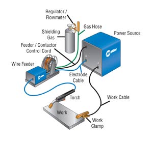 troubleshooting the wire feed system SMAW Welding smaw process diagram