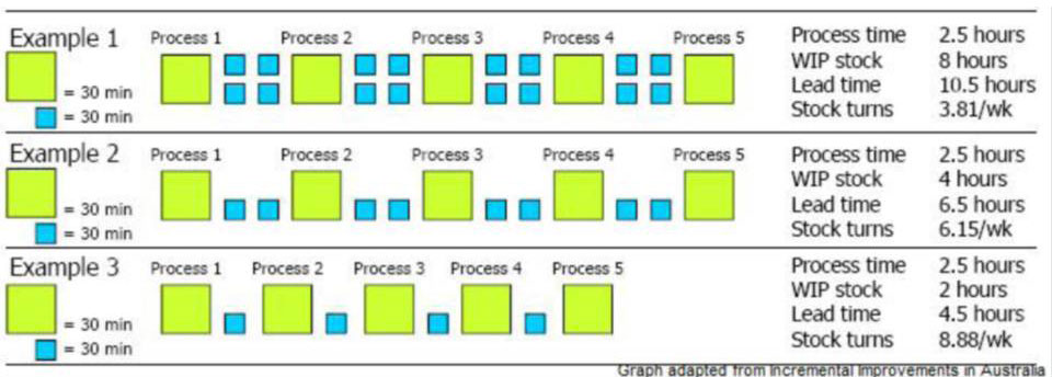 This illustration shows the relationship between work-in-process (WIP) and lead time. The more jobs that wait for their turn the longer the average queuing time, leading to longer production lead times. (see larger version of chart at bottom of page on left)