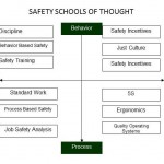 Safety Schools Of Thought. This illustration explores the strengths, weaknesses, pros and cons of the different safety systems applied in industry.(Click on chart to enlarge it)