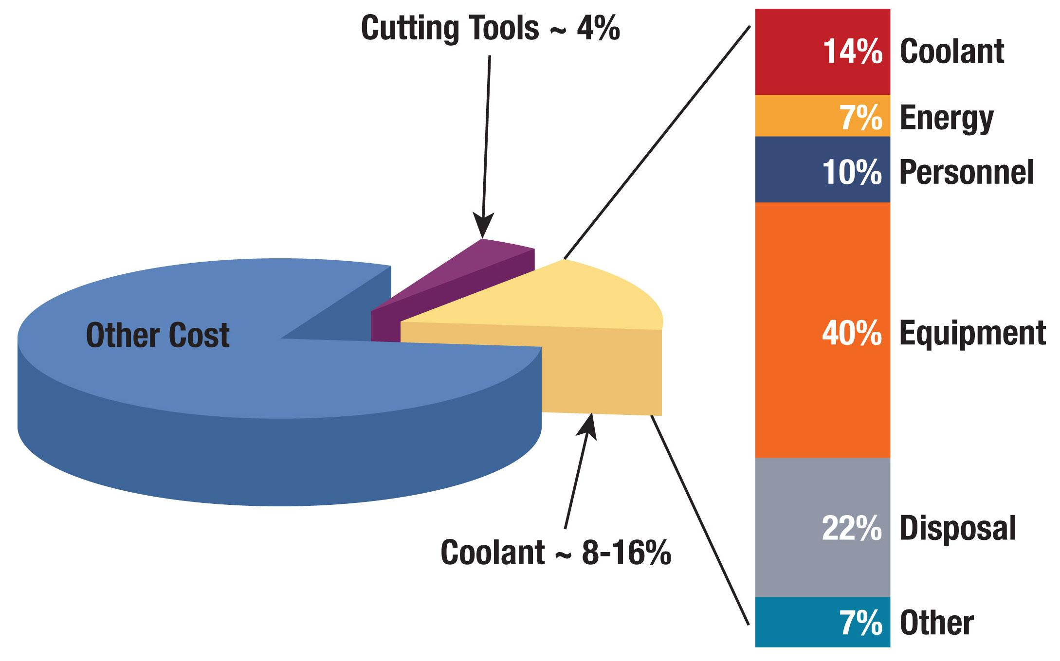 Why Arent More Manufacturers Using Minimum Quantity Lubrication Diagram Of Welding Tools