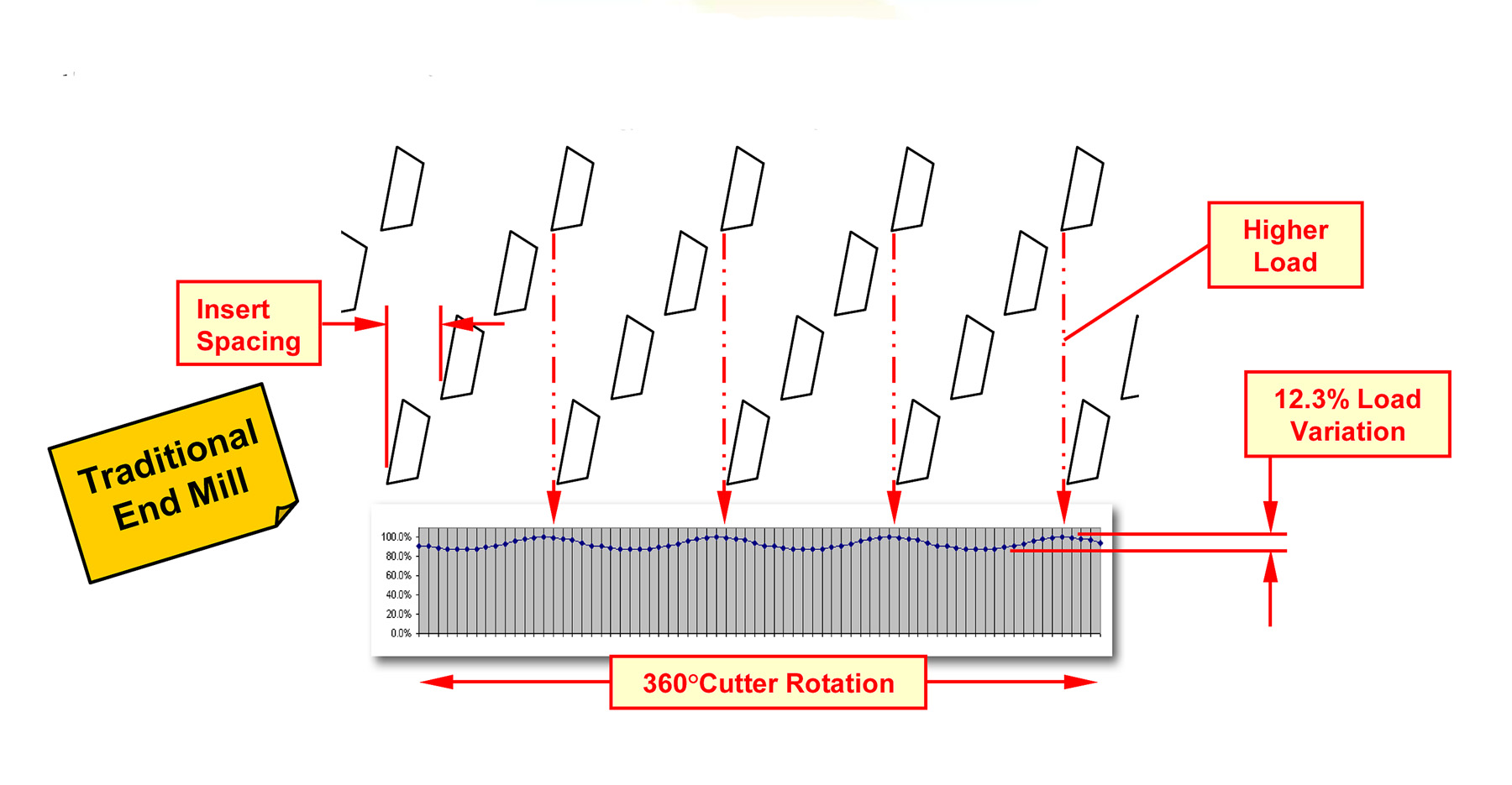 Figure 2. Traditionally, more edges in the cut due to even insert spacing can be expected to accelerate cutting. However, this actually increases load requirements and cutting load variation, as the waveform chart shows.
