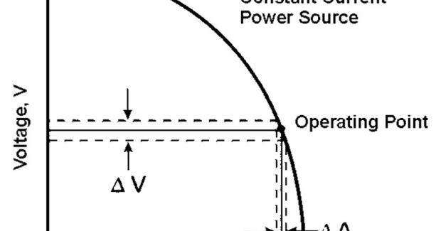 "Figure 3. A constant current machine that has a ""vertical"" output slope will respond with just a slight increase in current, even with a dramatic decrease in voltage as depicted in this simplified drawing."