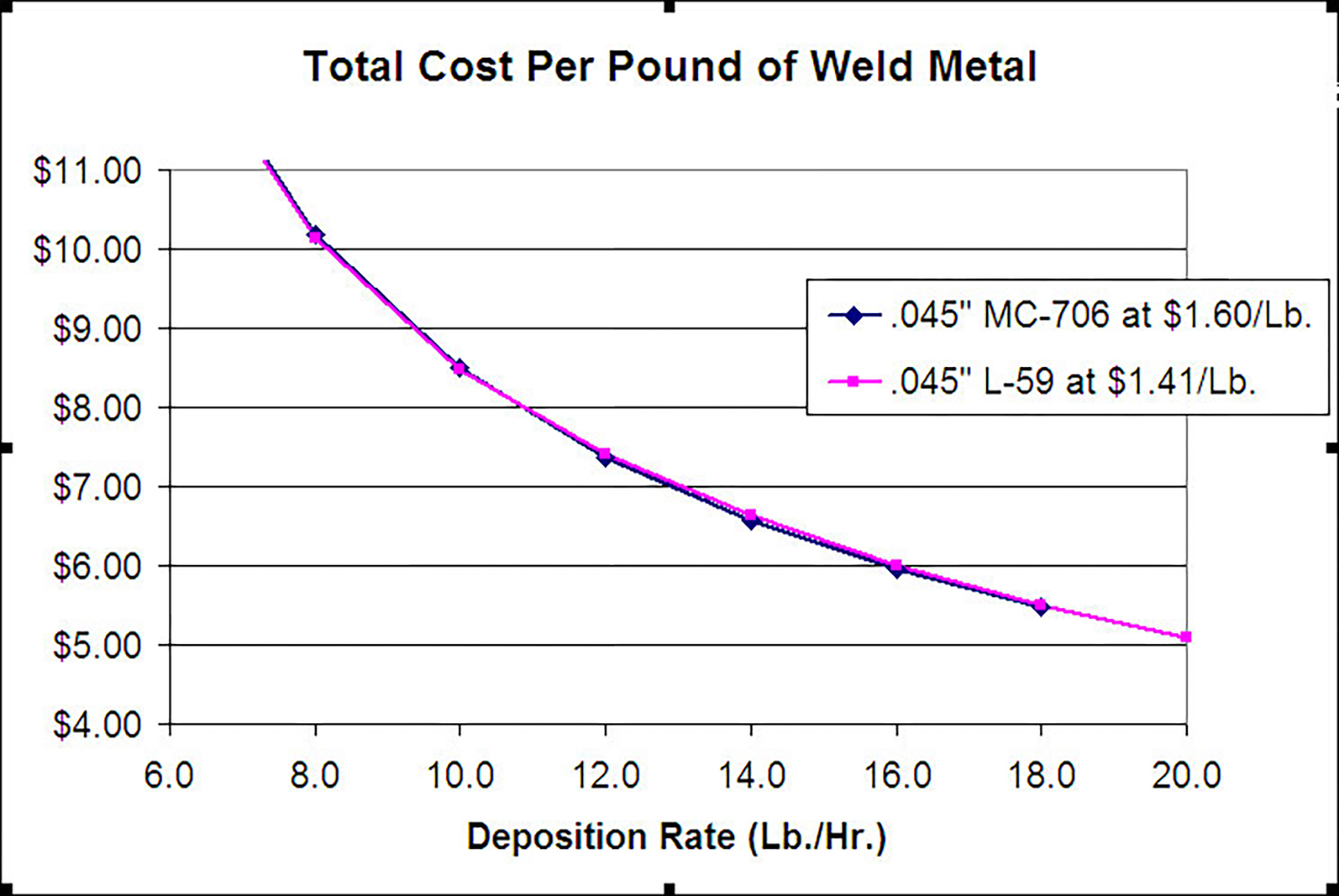 Solid Wire vs. Metal Core Wire, Revisited