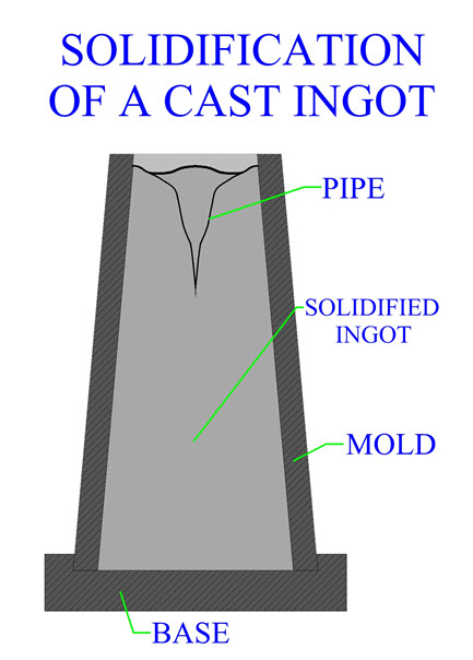 Figure 3. An example of steel ingot piping.(Click on illustration to enlarge it)