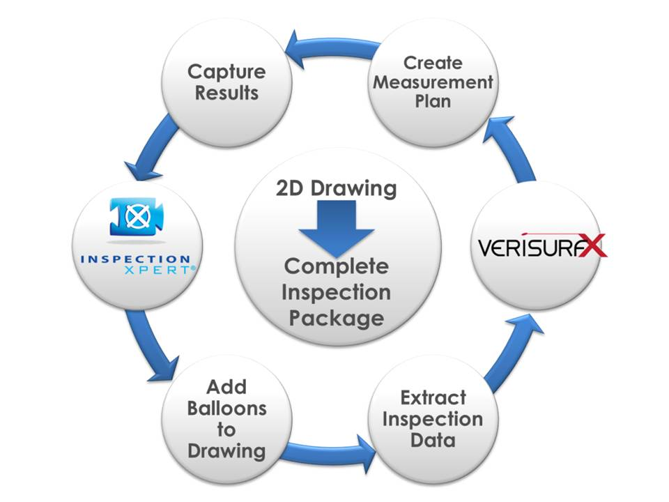 The efficiency of powerful data extraction, ballooning, and reporting for quickly capturing dimensional information from 2D drawings from InspectionXpert is integrated with the strength and flexibility of Verisurf 3D inspection and measurement solution and real-time interface with any coordinate measuring machine or 3D scanner.(Click on illustration to enlarge it)