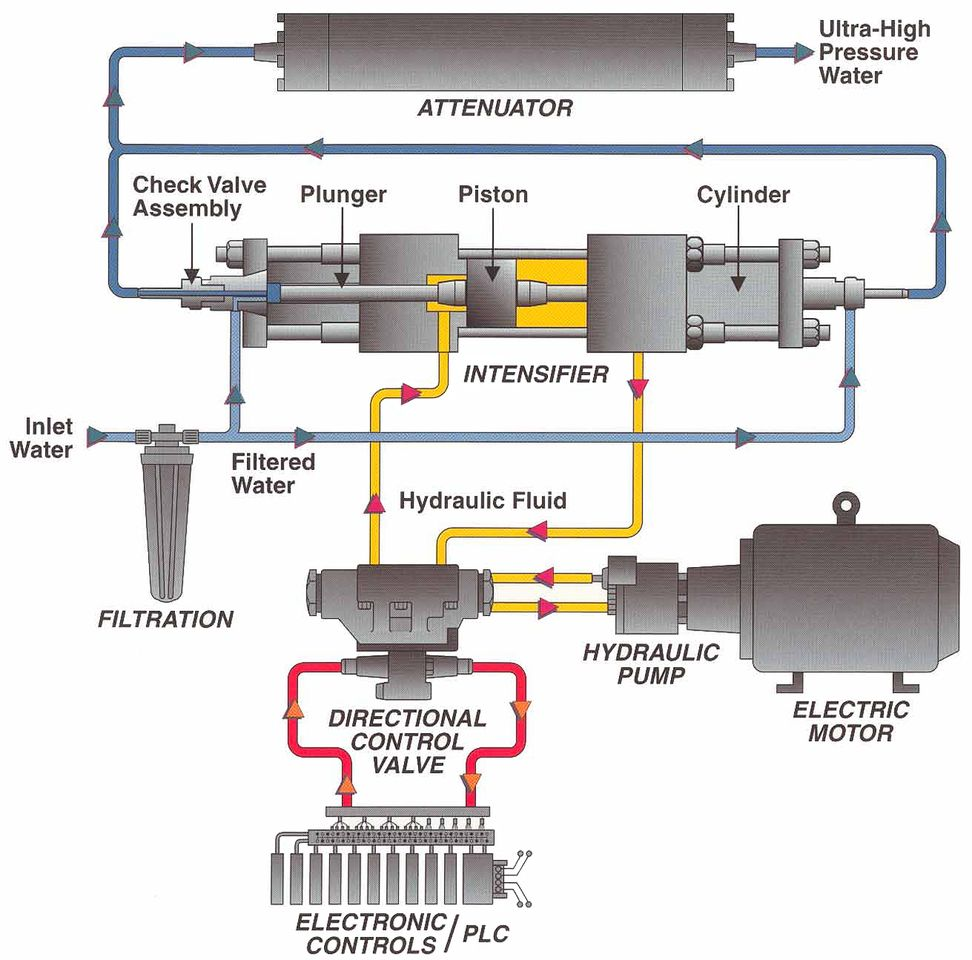 high pressure water pump system diagram  high  free engine