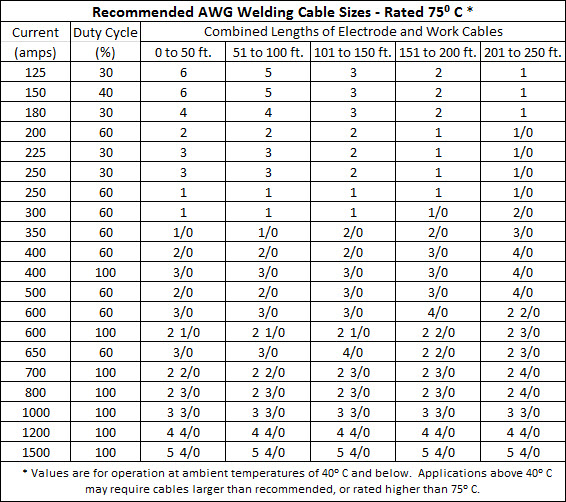 Selecting the proper size welding cables here is the best way to use reference charts for ordering the correct sizes of welding cable for the shop along with some basic guidelines to follow keyboard keysfo Gallery