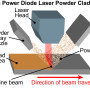 Figure 1. Typical processing geometry for high power diode laser powder cladding. Either the part or the beam can be moved depending upon practical considerations.