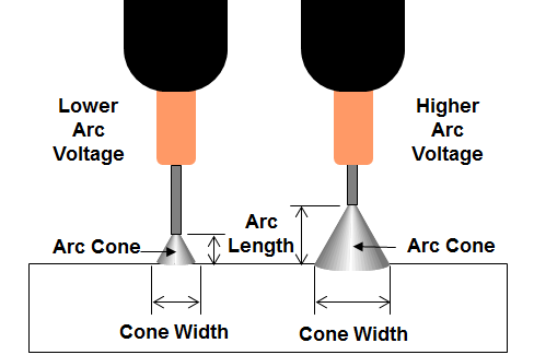 Figure 7. As arc length decreases, the arc cone becomes narrower and the arc is more focused.