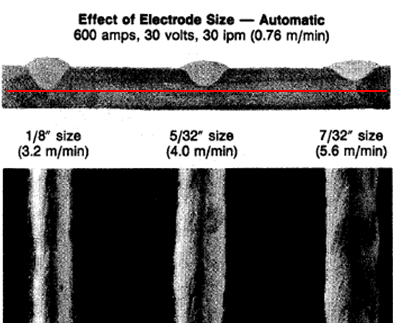 Figure 5. Electrode Size and Penetration: When welding with two different diameters of the same electrode and at the same current level, more penetration generally is achieved with the smaller-diameter electrode than with the larger-diameter electrode.