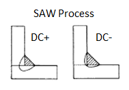 Figure 3. Polarity and Penetration: With most arc welding processes, DC+ (direct current electrode positive) polarity produces more weld penetration, while DC- (direct current electrode negative) polarity produces less weld penetration.