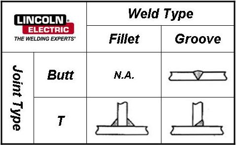 Figure 1. Common Joint and Weld Types.