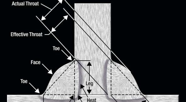 Figure 3. Parts of a Fillet Weld.