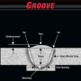 Figure 4. Parts of a Groove Weld.