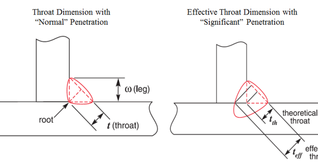 Figure 7. Greater Effective Throat Produced with Significantly Deeper Weld Penetration.