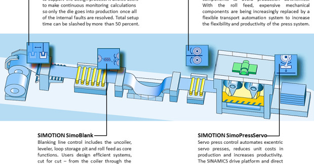 Figure 1. SimoBlank, SimoRoll, SimoPressServo and Press Line Simulation control modules used in press line automation.