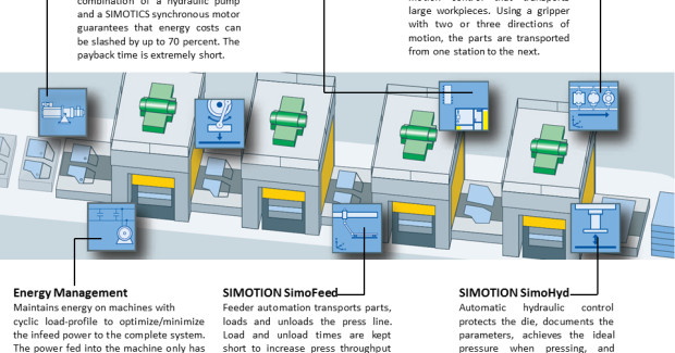 Figure 2. SimoHyd, SimoFeed, SimoTrans, Servo Pump, Energy Management and SIMATIC S7-F Safety control modules used in press line automation.