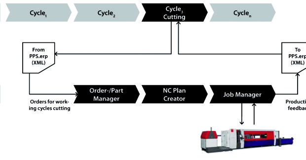 Figure 3. Every ERP system is divided into individual work cycles along the production chain. One of these cycles is the outline planning of the cutting processes. The PMC refines this planning by saving time on individual production steps, reducing costs and effectively eliminating error sources.