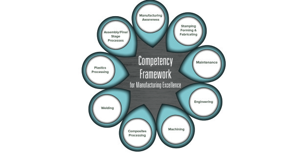 The Competency Framework, created by experts from both manufacturing and academia, features a comprehensive series of competency models in nine manufacturing functional areas.