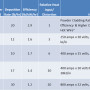 Table 2. Key parameters of laser and arc welding cladding processes at high depositions rates.