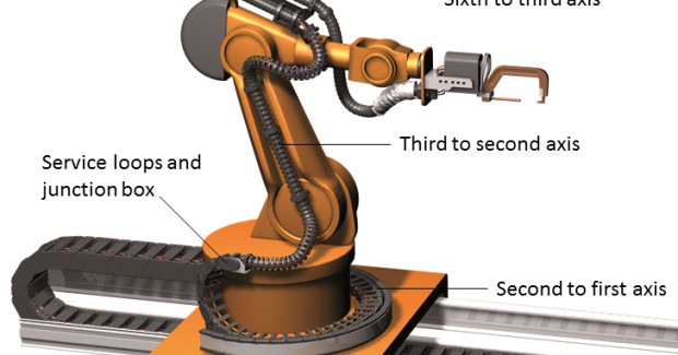 Engineers should consider a six-axis robot as three separate segments: the sixth to third axis; the third to second axis; and the second to first axis. This breakdown is imperative to longer-lasting cables.
