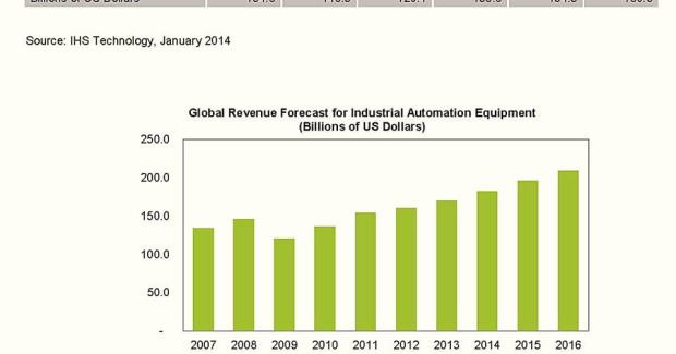 As industrial automation expands to $182.7 billion in 2014 and an expected $209.4 billion in 2016, metalworking shops must add more flexibility and individualization to their manufacturing processes to remain competitive.