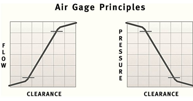 Air gaging relies on a law of physics that states flow and pressure are directly proportionate to clearance and react inversely to each other.  As clearance increases, air flow also increases and air pressure decreases proportionately.  As clearance decreases, air flow also decreases and air pressure increases.