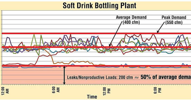 Figure 1. a soft-drink bottling plant had leaks that made up approximately half of the average compressed air consumption. With a local industrial electricity rate of $0.13/kWh, the constant demand cost as much as $34,000 per year in electricity.