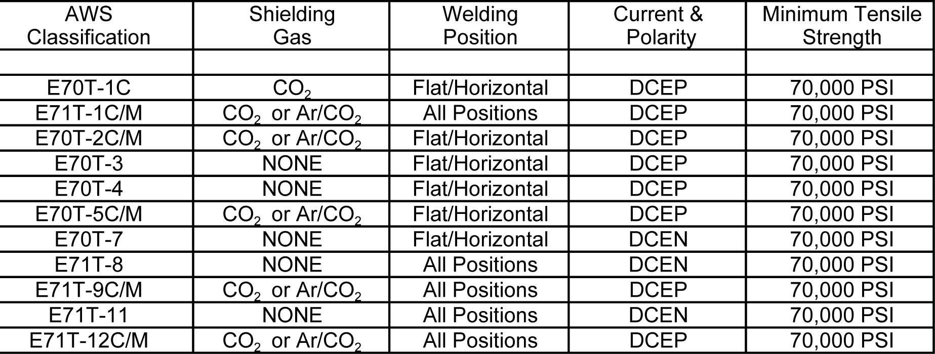Outstanding 20 Amp Wire Size Chart Adornment - Everything You Need ...