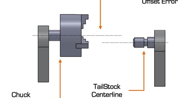 Offset or concentricity misalignments occur when the centerlines of the rotating spindle, chuck, tool holder or work piece holder are displaced from each other. Offset misalignments fall into either vertical or horizontal axes. These centerline or offset errors tend to be fixed and maintain a constant error value as you travel further away from the chuck or tailstock.