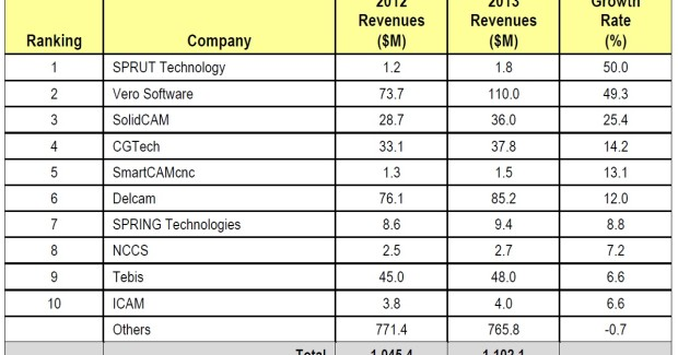 Companies with Largest Percentage Revenue Growth, 2012 to 2013 (source : CIMData).