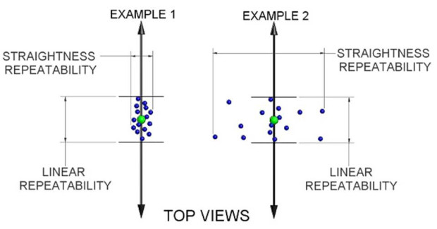 Figure 4. Two examples of repeatability distribution in two dimensions or measurement directions. Clearly the linear repeatability along the axis is equal, but only if the straightness repeatability (perpendicular to the axis of travel) is shown/tested is the difference quantified.