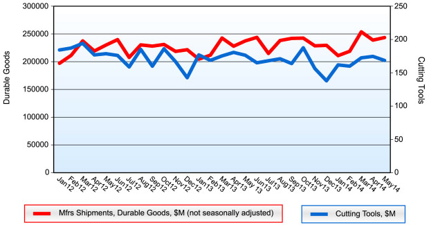 Overall cutting tools shipments were down in May despite many other manufacturing indicators being positive in the same time period, meaning this should be taken in context with other data and an upward 3-month trend.