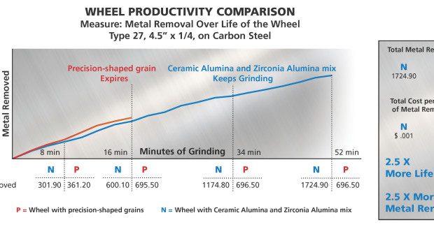 Comparing the productivity of a wheel with precision-shaped grains vs. a wheel with a proprietary ceramic-alumina and zirconia-alumina mix.