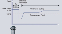 "ACM Adaptive Feed Rate Control reduces cycle time and protects the cutting process by monitoring the load and making real time adjustments to the programmed feed rate. ACM runs a test on the first work piece and ""learns"" the maximum spindle load for each operation. The user then sets an allowable override of the programmed feed rate, and from there ACM adjusts the feed rate for maximum efficiency based on the learned load value. When cutting conditions are lighter, feed rate is increased and cycle time reduced."