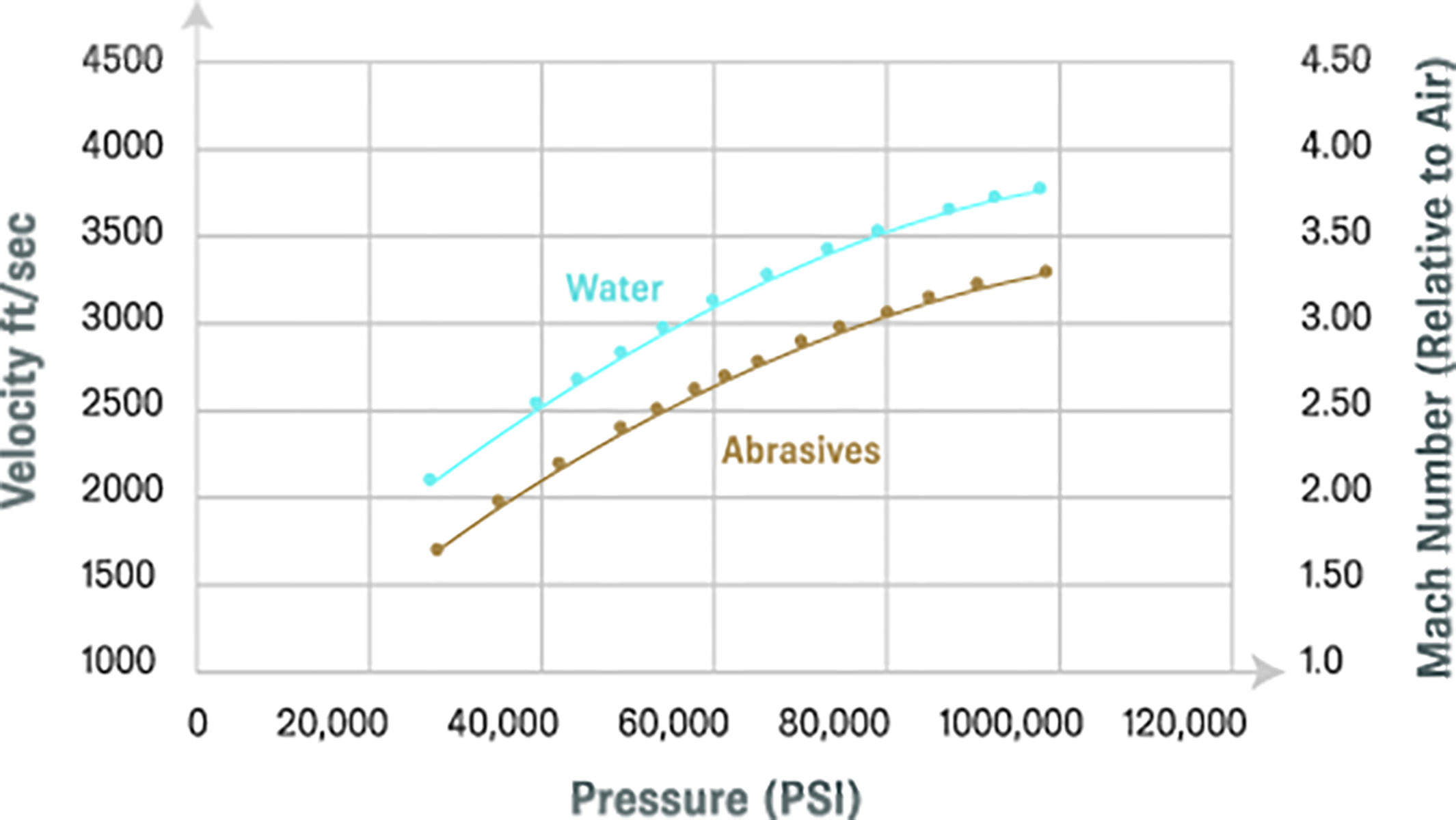 water pressure and velocity relationship