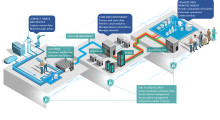The Intel® IoT Platform illustrates an end-to-end model of the foundation necessary for seamlessly and securely connecting devices, delivering data to the cloud, and delivering value through analytics. In the world of IoT, job shops, contract manufacturers and metal service centers will compete to make more money by being better at connecting data silos, processing data, communicating it and integrating everything together, all at once, into the faster delivery of better products.
